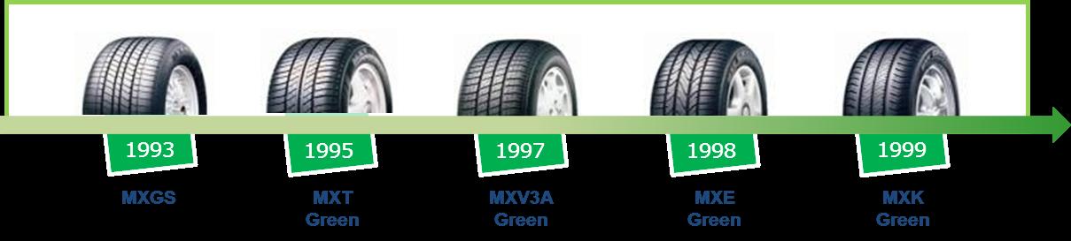 ミシュラン環境対応タイヤ 日本における20年の歴史 01