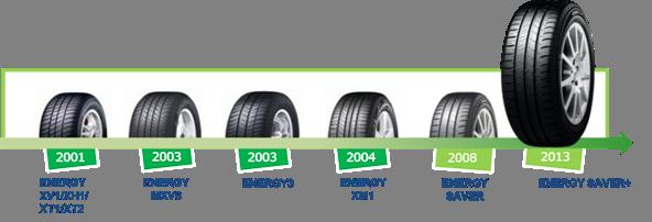ミシュラン環境対応タイヤ 日本における20年の歴史 02