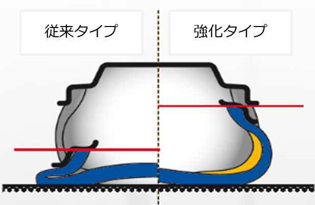 ランフラット補強ゴム最適化技術