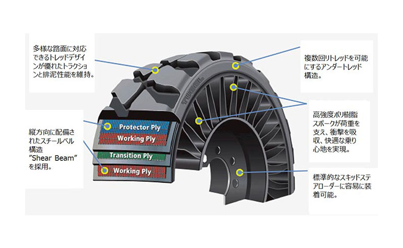 MICHELIN X TWEEL SSL の特徴