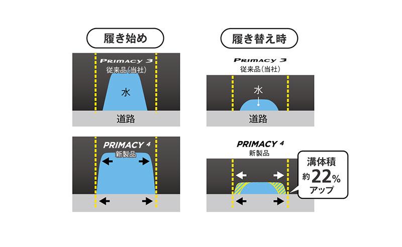 PRIMACY4 - 新溝形状
