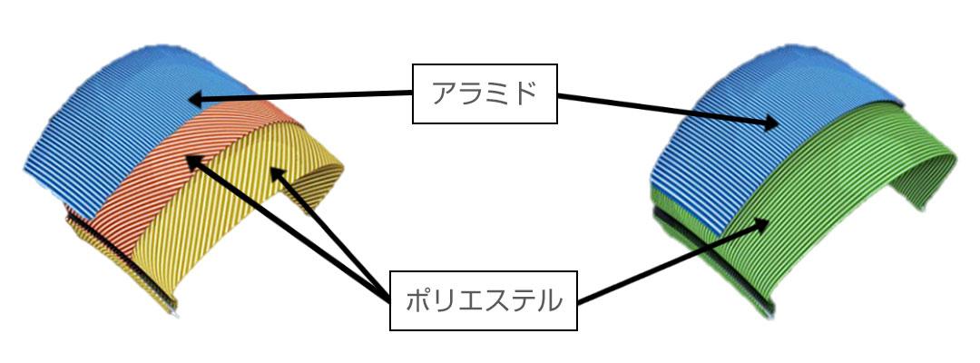 全製品のケーシングに軽量で強度の高いアラミド繊維を採用