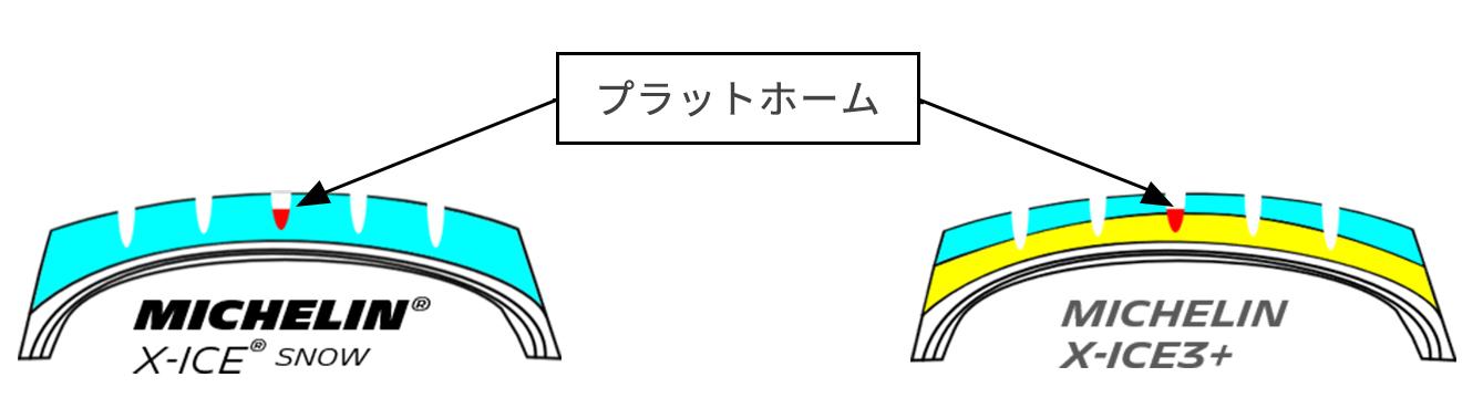 トレッド断面 X-ICE SNOW、X-ICE3+