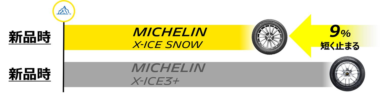 MICHELIN X-ICE SNOW