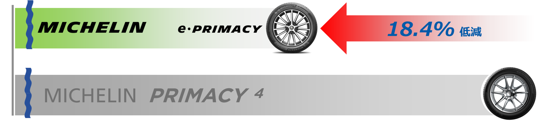 MICHELIN PRIMACY 4対比で転がり抵抗を18.4%低減