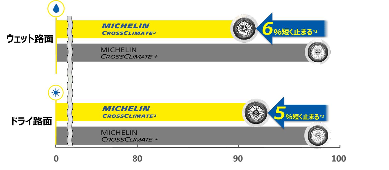 MICHELIN CROSSCLIMATE 2 ウェット・ドライブレーキング性能