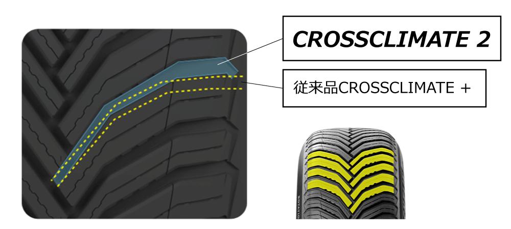 MICHELIN CROSSCLIMATE 2「新Vシェイプトレッドパターン」