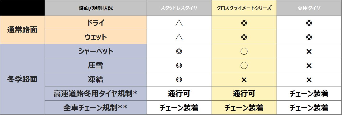 MICHELIN CROSSCLIMATE 2 路面適合表
